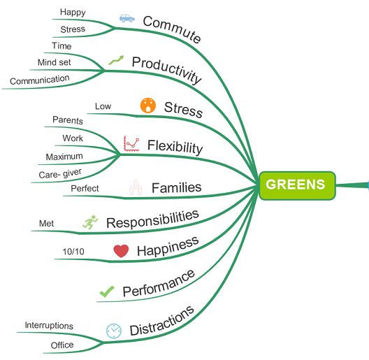Mind Mapping Greens