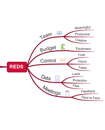 Manipulating the Reds Mind Map